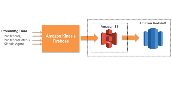 From MongoDB to AWS Redshift: a practical guide (2/2)