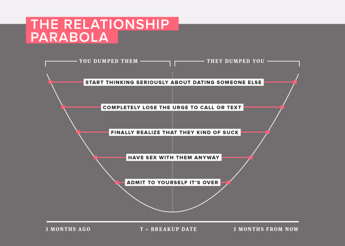 8 Graphs that Capture the Truths of Breaking Up — The Bold Italic