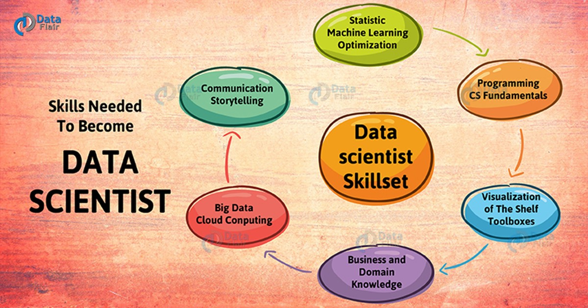 What Skills Do I Need To Become A DataScientist - DataFlair