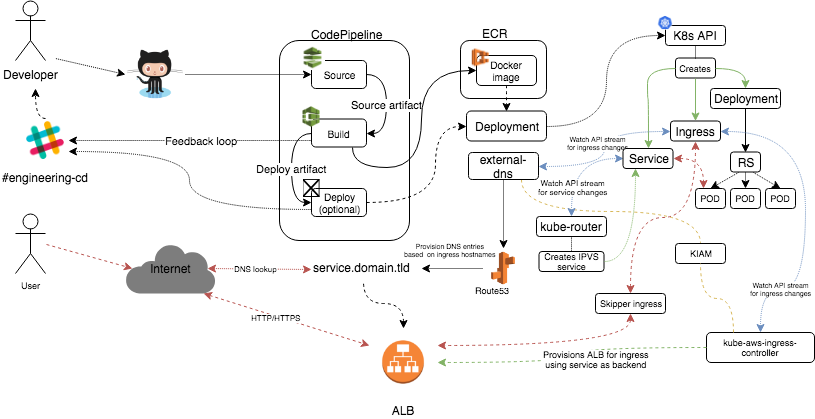 Kubernetes in production @ ShopGun - ITNEXT