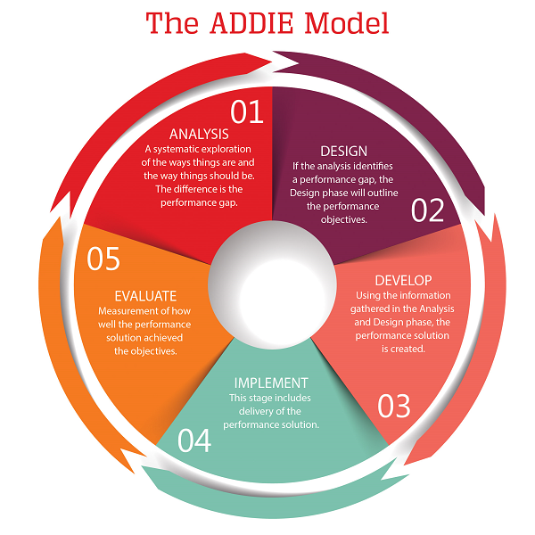 Series: Influential Educators] Instructional Design & ADDIE