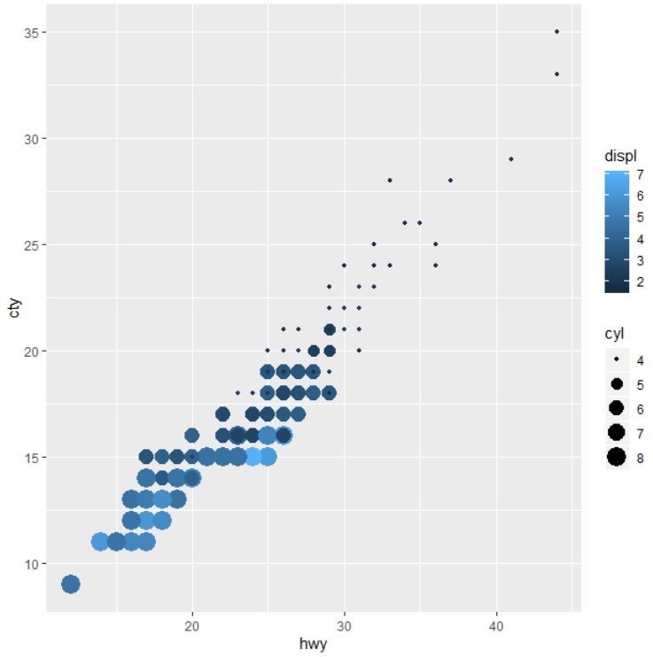 Data Visualization Rules to Keep You Ahead of The Game