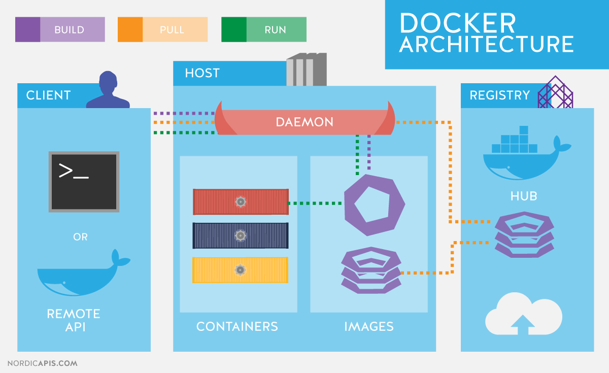 Installation for Docker and More