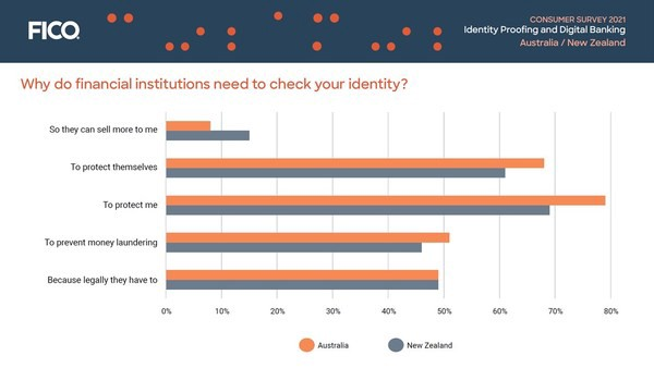 FICO Survey: 1 in 11 Australian Consumers Suspect Their Identity Was Stolen, 1 in 10 Knows It Was