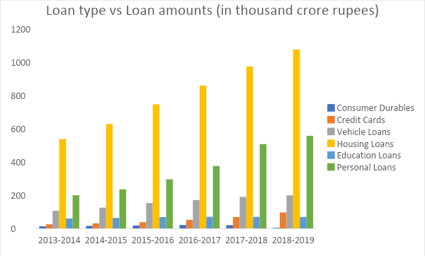 A Detailed Analysis Indian Credit Card Market By Finance And Economics Club Iitg Medium