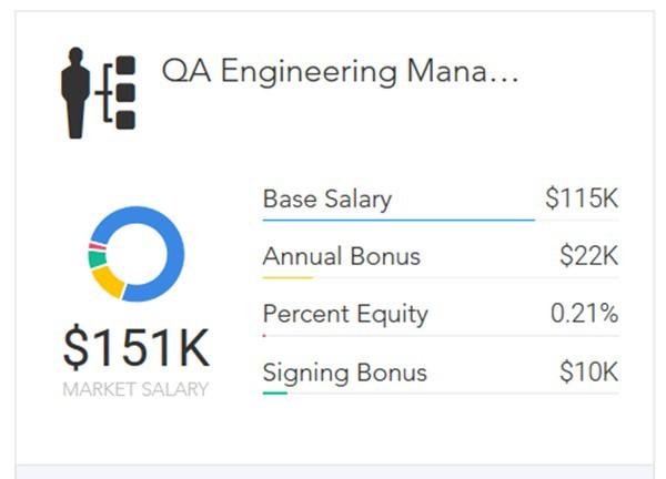 The Path to Becoming a QA Engineer - Paysa - Medium