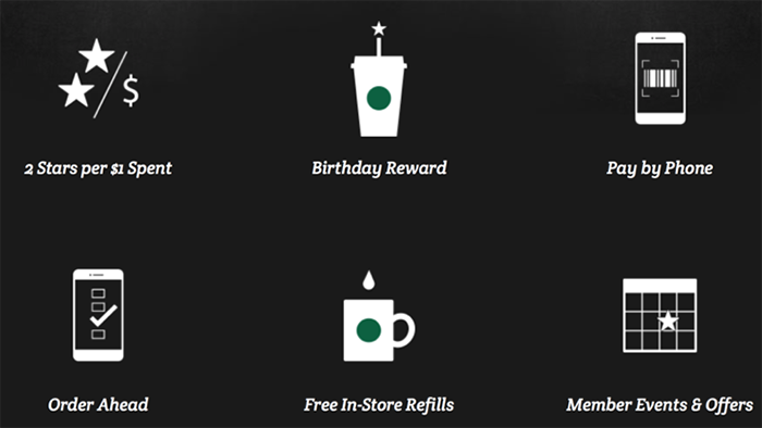 The Success of Starbucks App: A Case Study - The Manifest