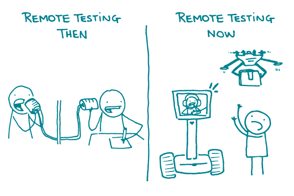 """A split screen of """"Remote testing then"""" with 2 doodles talking through tin cans, and """"Remote testing now"""" with a doodle communicating through a video screen, headset, and drone."""
