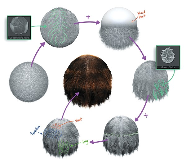 ZBRUSH TUTORIAL: MASTER HAIR AND FUR… by… SUN AND SKY