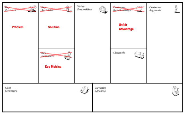 Why Lean Canvas vs Business Model Canvas? - Love the Problem