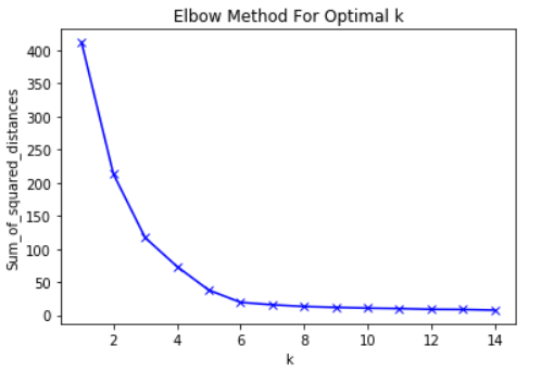 Tutorial: How to determine the optimal number of clusters for k