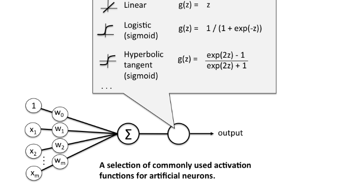 Activation functions and it's types-Which is better?