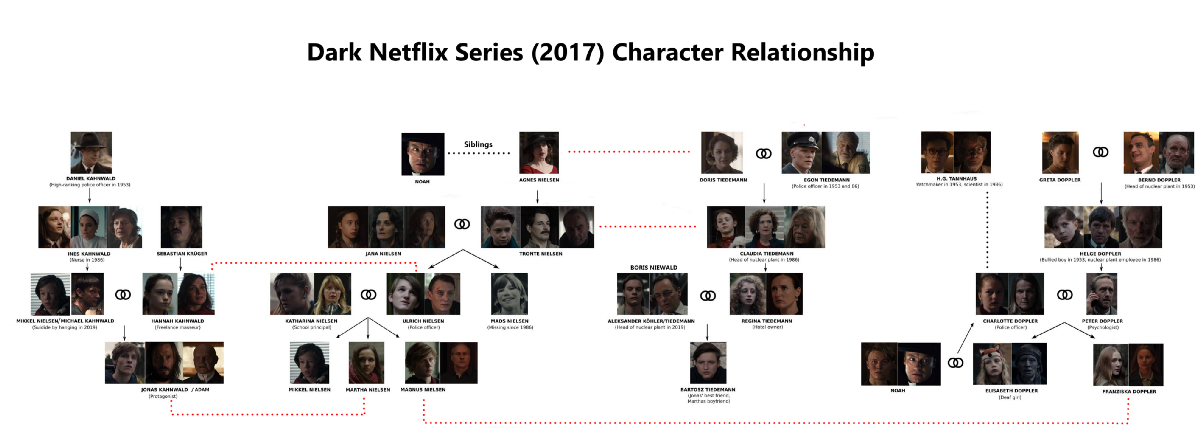 If you are a fan of Dark Netflix Series, here is a graph database for fun