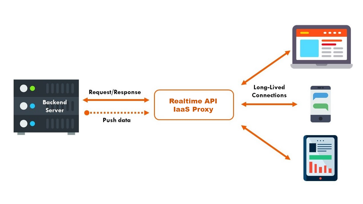 Getting Started With Building Realtime Api Infrastructure