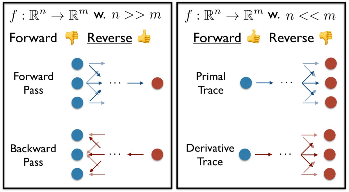 Forward Mode Automatic Differentiation & Dual Numbers