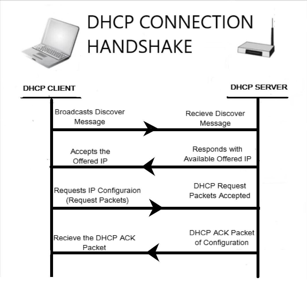 DHCP Starvation Attack with DHCP Rogue Server | Lucideus