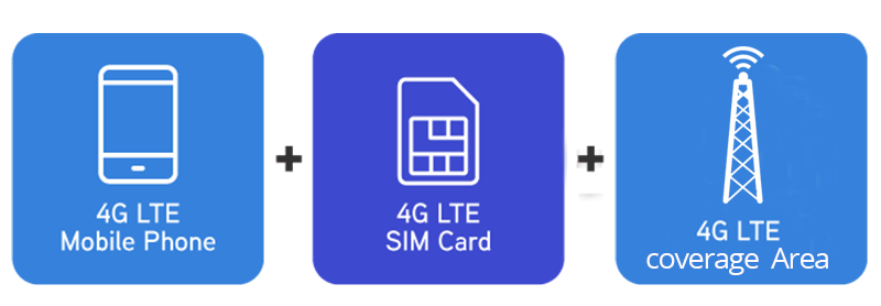 How to activate your SIM for 4G LTE service: The fastest