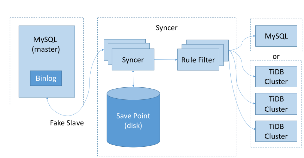 Syncer architecture