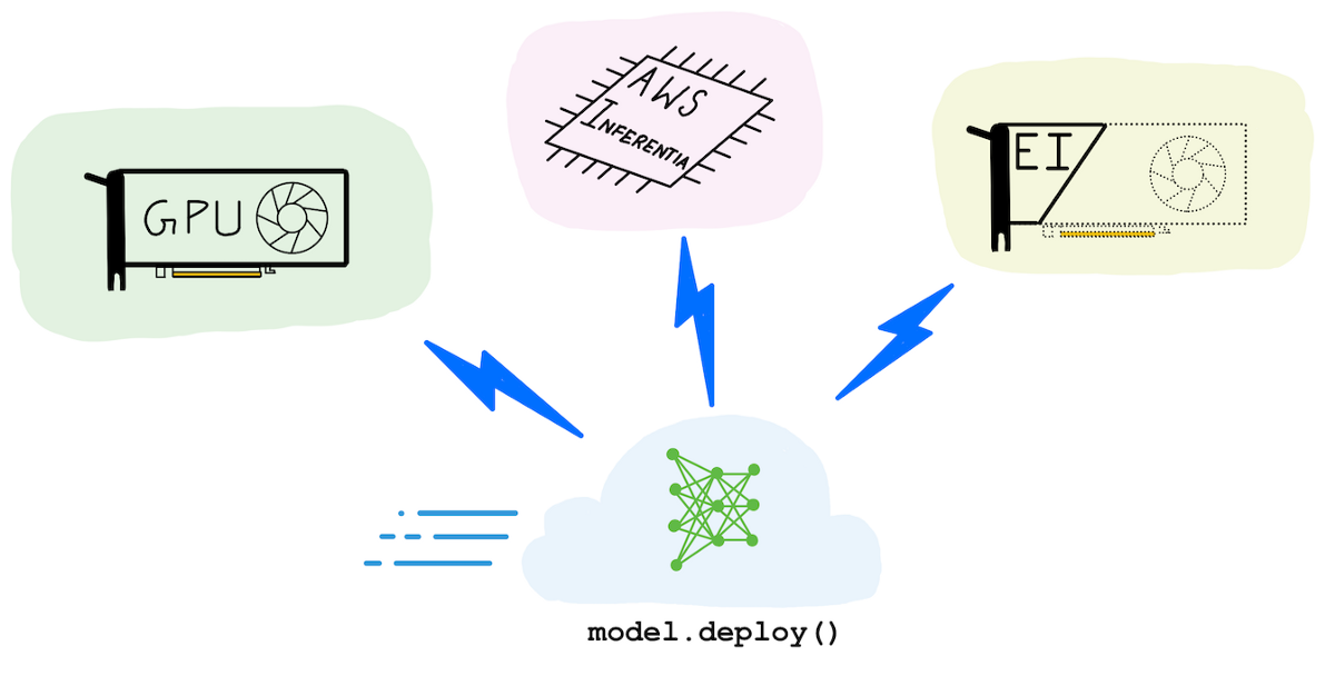 A complete guide to AI accelerators for deep learning inference — GPUs, AWS Inferentia