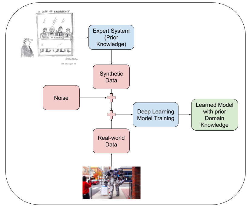 Data as Prior/Innate knowledge for Deep Learning models