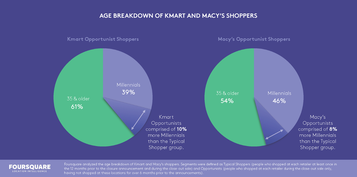 How Macy's and Kmart Store Closures Will Impact American Retailers