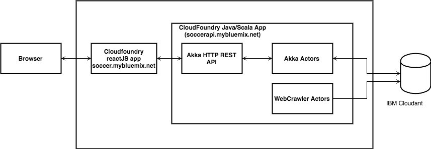 Building scalable and resilient web application using Akka