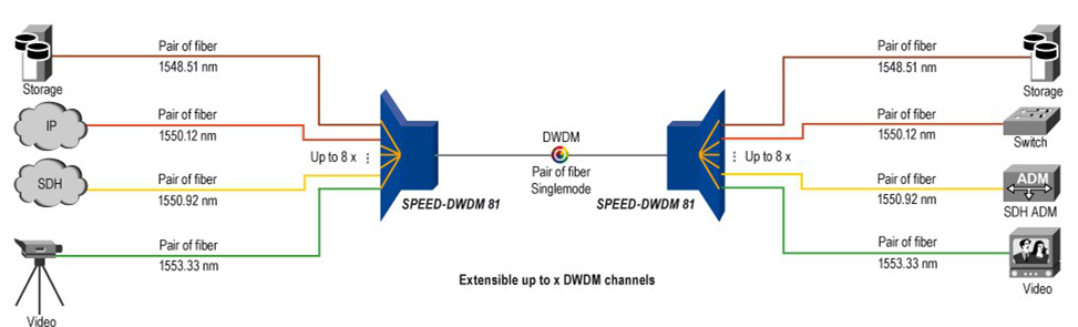 What Is Wavelength Division Multiplexing (WDM)? - Emily