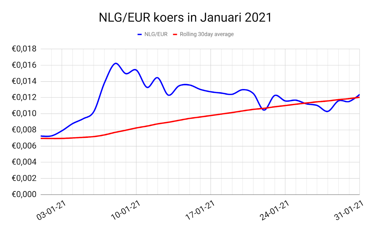 Gulden Cryptocurrency KOERS.