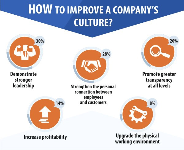 6 Ways to Cultivate Corporate Culture to Sharpen Your
