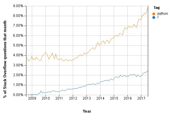 Python vs R for Data Science: And the winner is   - Data-Driven