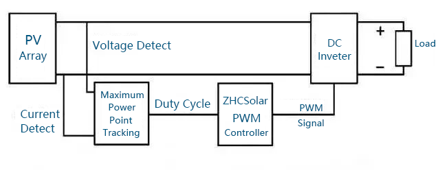 Best MPPT Charge Controller Guide of 2019 - ZHCSolar - Medium