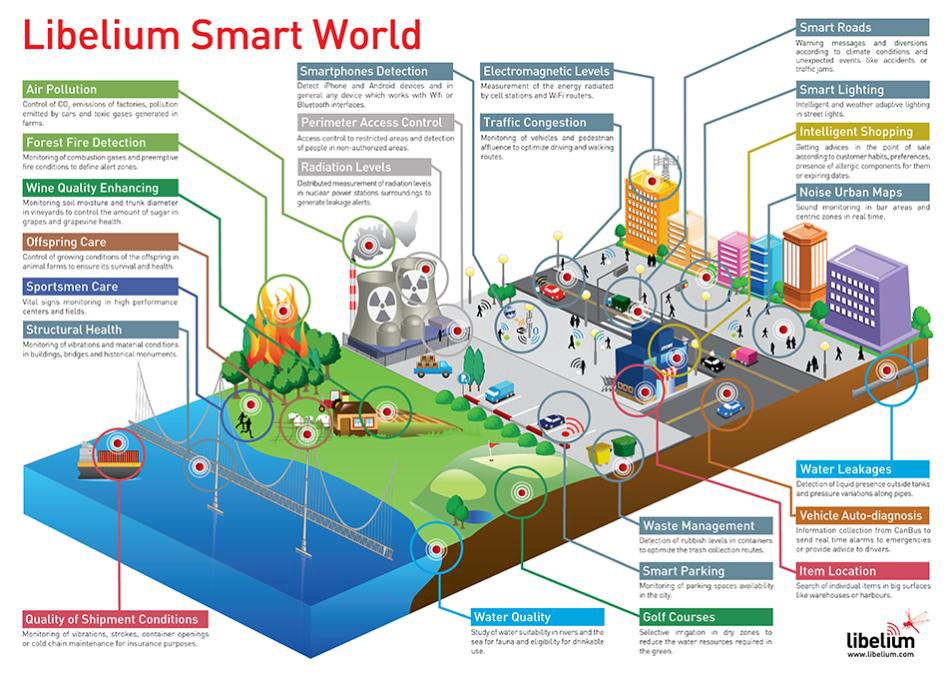 The Internet of Things (IoT) Will Have a Huge Impact on the