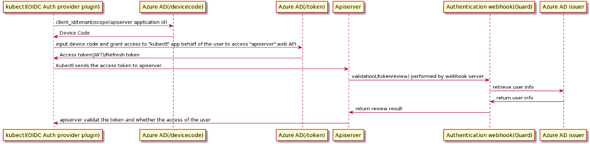 k8s cluster on Azure integrates with Azure Active Directory(AAD) and webhook authentication