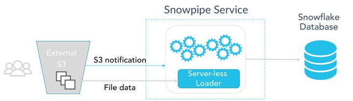 Streaming From Kafka to Snowflake : Part 2— S3 to Snowflake