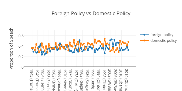 foreign policy vs domestic policy