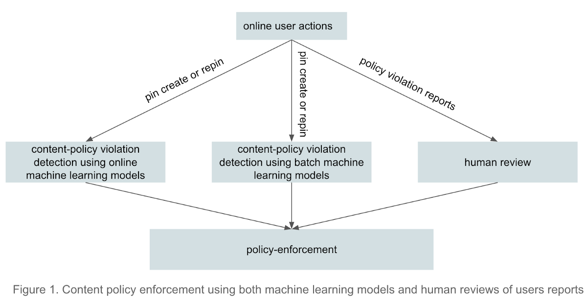 How Pinterest fights misinformation, hate speech, and self-harm content with machine learning | by Pinterest Engineering | Pinterest Engineering Blog | Mar, 2021 | Medium