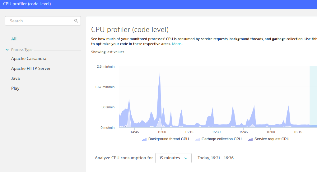Tutorial 3:Monitor CPU Utilization with Dynatrace - Knoldus