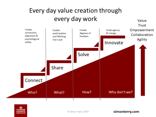 Accelerating the Value of Collaboration