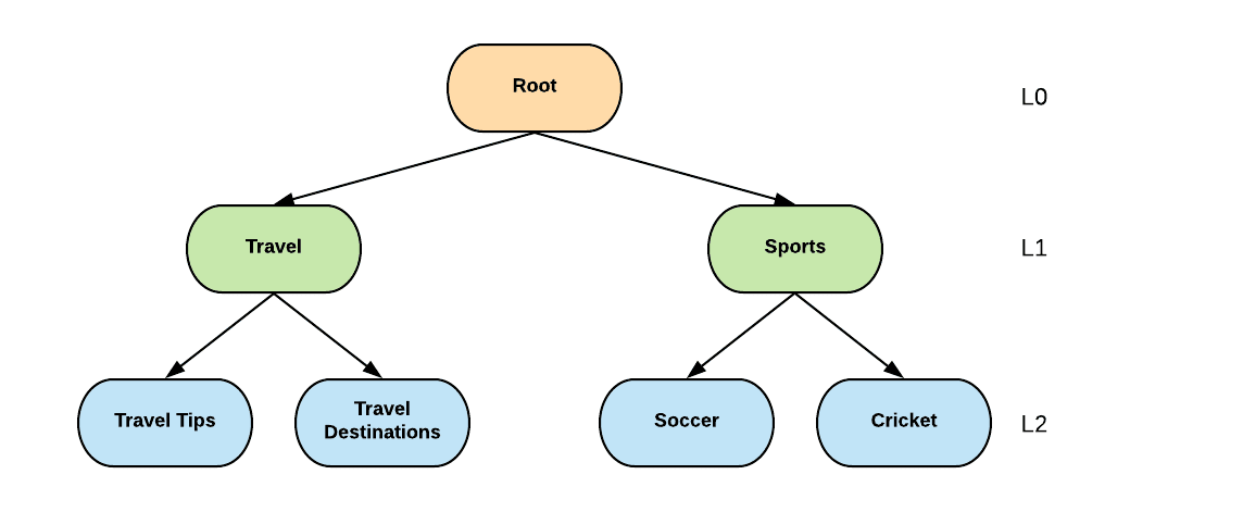 Interest Taxonomy: A knowledge graph management system for content understanding at Pinterest
