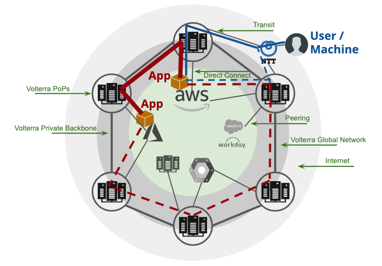 Global Service Mesh for Distributed Applications