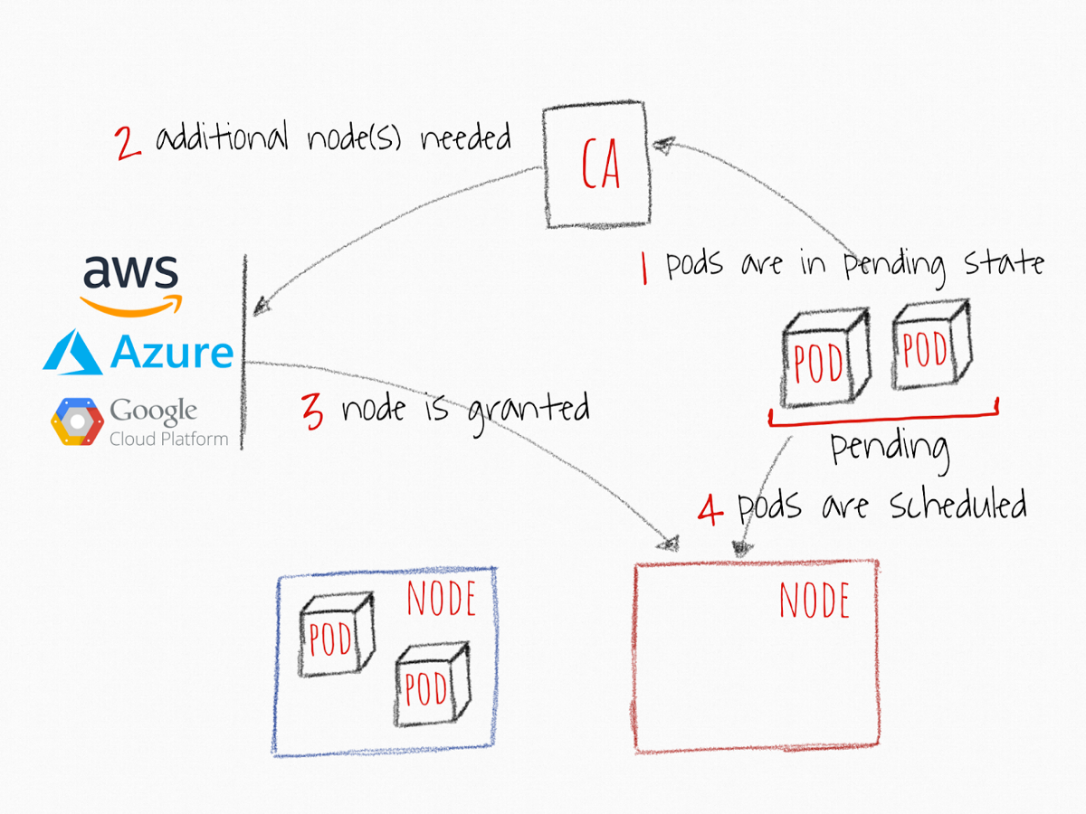 Cluster Autoscaler in Kubernetes