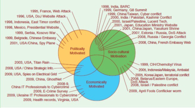 Cyber Terrorism: understanding and preventing acts of terror within