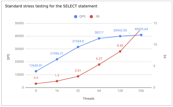 Standard stress testing for the SELECT statement