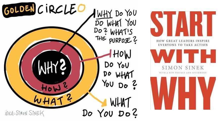 The Golden Circle — The Best Quotes and My Reflections from Simon
