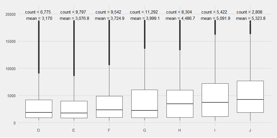 How to add number of observations to a ggplot2 boxplot