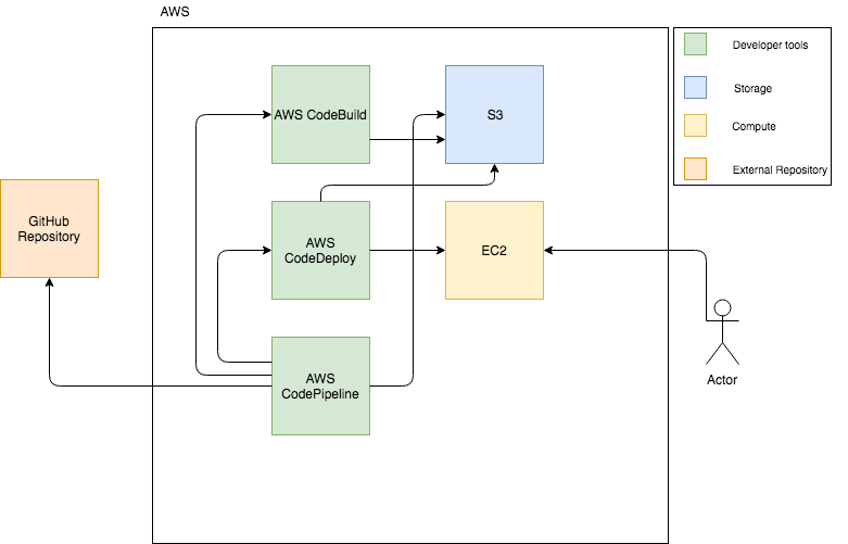 Building your CI/CD Pipeline on AWS - OCTO Technology Australia - Medium