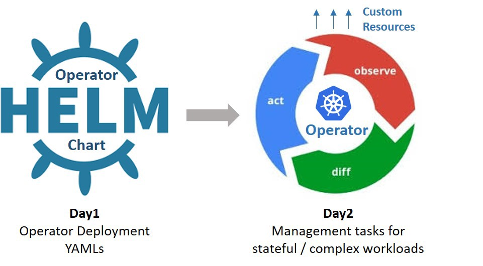 Kubernetes Operators and Helm—It takes Two to Tango