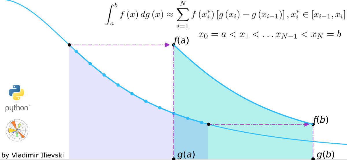 Integrals are Fun: Illustrated Riemann-Stieltjes Integral