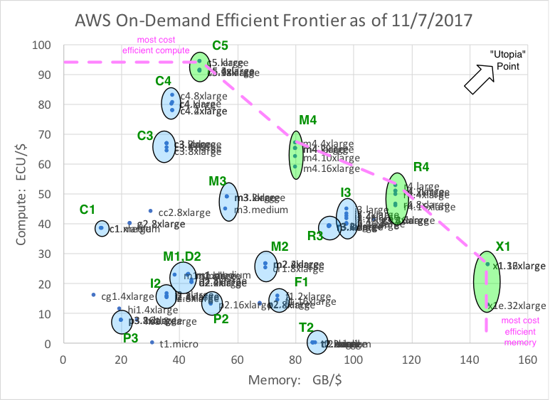 Update Nov 2017: selecting the most efficient AWS EC2
