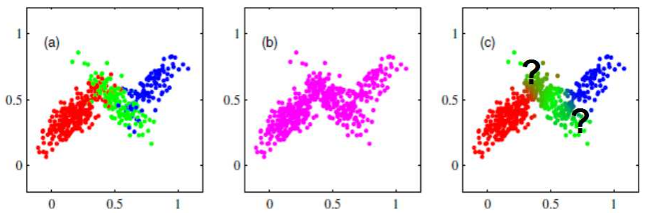 Clustering with Gaussian Mixture Model - Clustering with